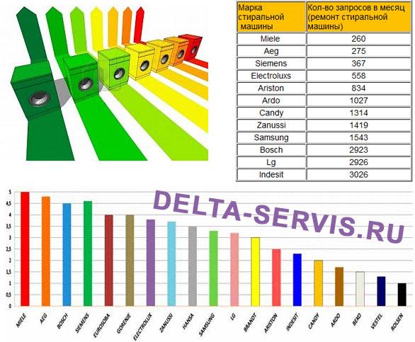 Сравнительная таблица (рейтинг) надёжности стиральных машин.